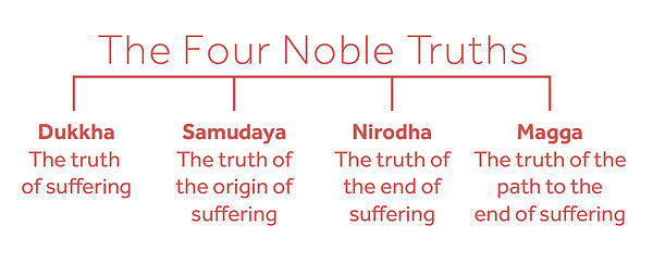 4nobletruths