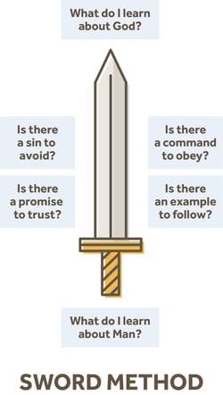 The Sword Bible Study Method